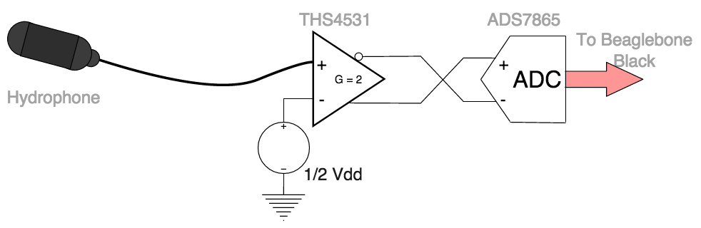 Block diagram representing the removal of just the LTC1564 from the signal chain.