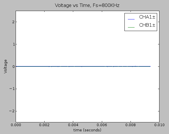 Time domain plot of the static noise measurement (using only the THS4531 in the signal chain).