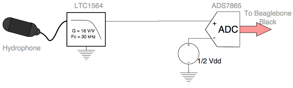Block diagram representing the removal of the differential amplifier from the signal chain.