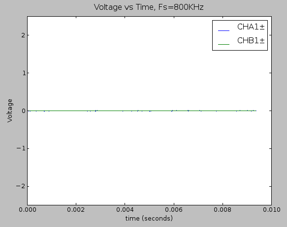Time domain plot of the static noise measurement (full signal chain)