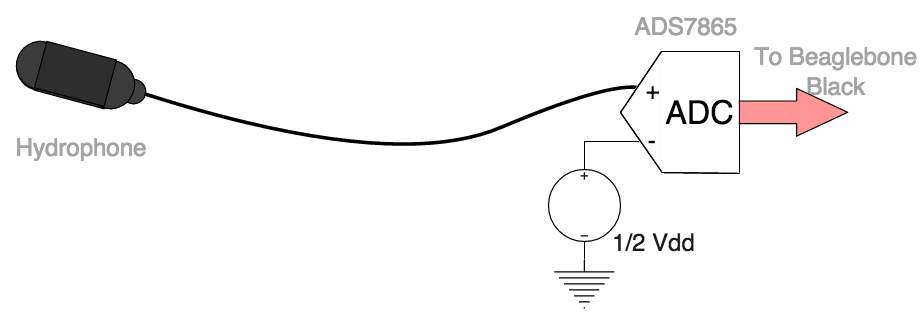 Block diagram representing the removal of all components from the signal chain. The ADS7865 receives a raw, single-ended hydrophone signal.