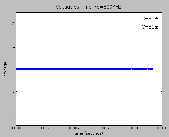 Time domain plot of the static noise measurement within the full ±2.5V while passing the raw hydrophone signal on the signal chain.